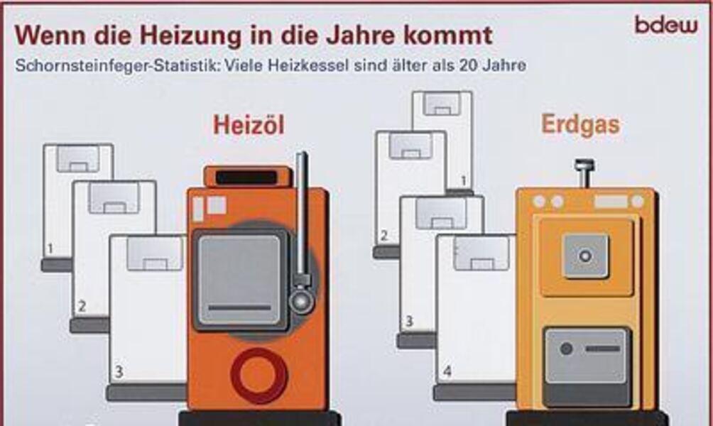 Atemberaubend Erdgaskessel Für Hausheizung Zeitgenössisch ...